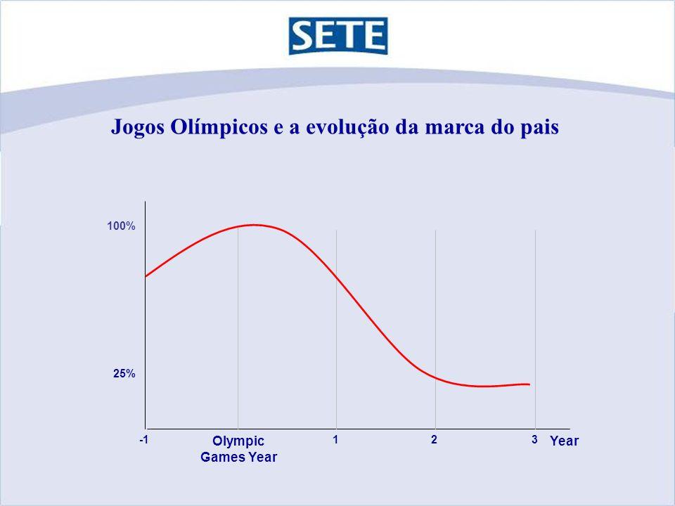 Jogos Olímpicos e a evolução da marca do pais 100% 25% Olympic Games Year 12 Year 3