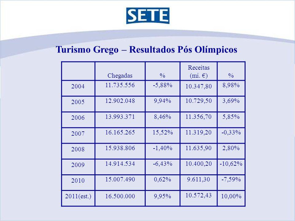 Turismo Grego – Resultados Pós Olímpicos Chegadas% Receitas (mi.