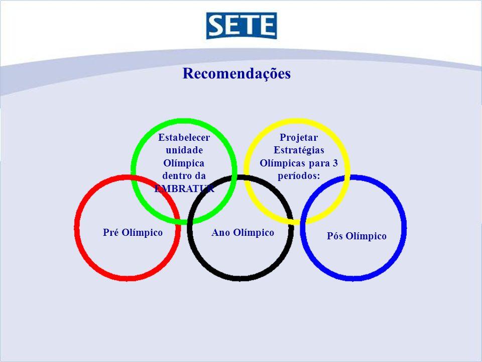Recomendações Projetar Estratégias Olímpicas para 3 períodos: Ano OlímpicoPré Olímpico Pós Olímpico Estabelecer unidade Olímpica dentro da EMBRATUR