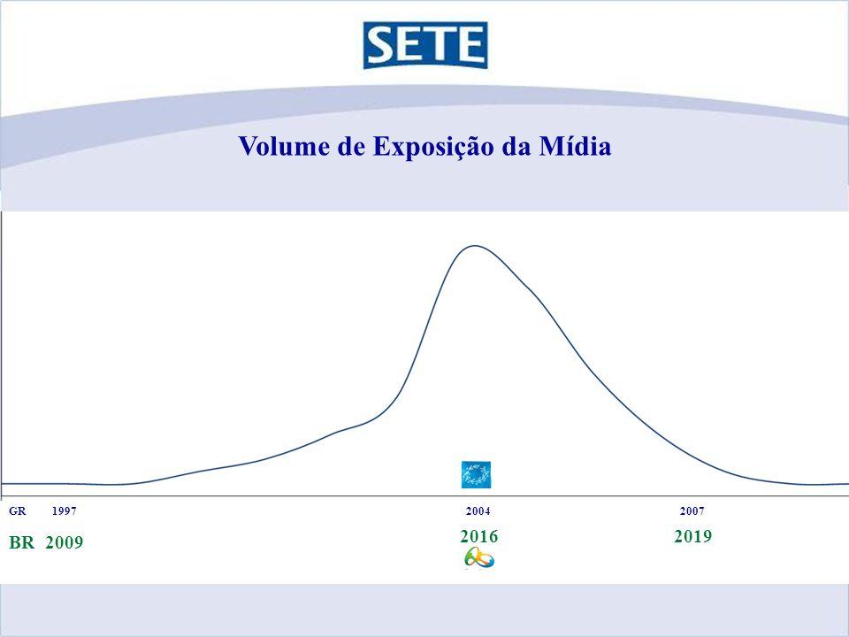 Volume de Exposição da Mídia 19972007GR 2009 20162019 BR 2004