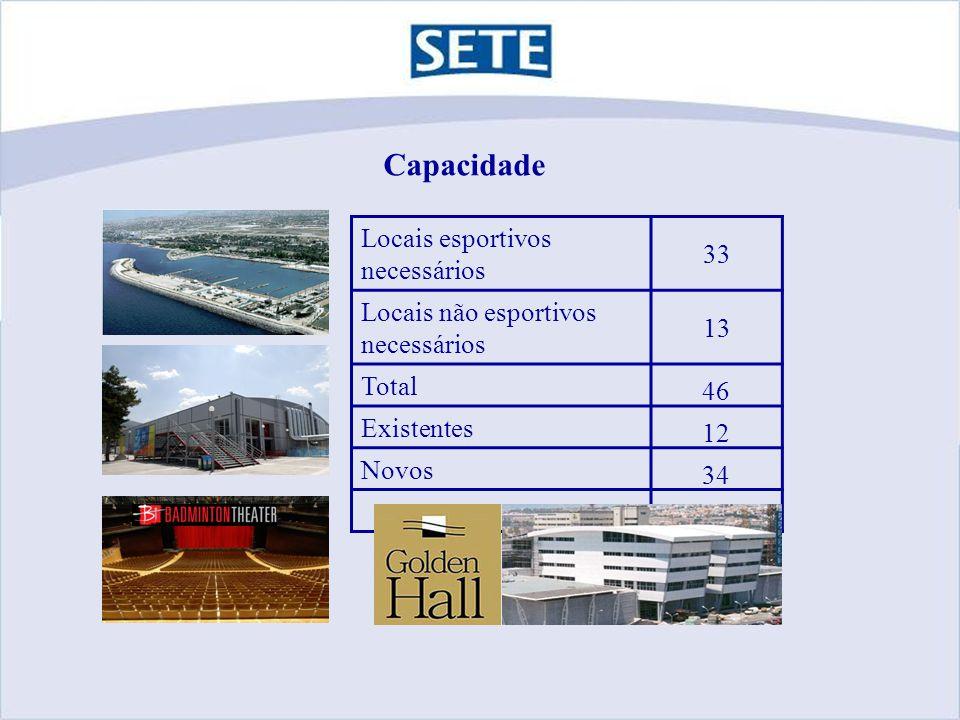 Capacidade Locais esportivos necessários 33 Locais não esportivos necessários 13 Total 46 Existentes 12 Novos 34