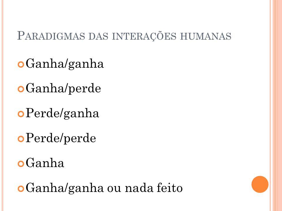 P ARADIGMAS DAS INTERAÇÕES HUMANAS Ganha/ganha Ganha/perde Perde/ganha Perde/perde Ganha Ganha/ganha ou nada feito