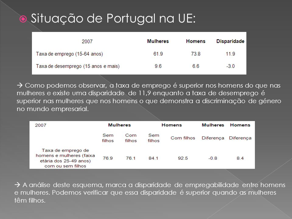  Situação de Portugal na UE:  Como podemos observar, a taxa de emprego é superior nos homens do que nas mulheres e existe uma disparidade de 11,9 enquanto a taxa de desemprego é superior nas mulheres que nos homens o que demonstra a discriminação de género no mundo empresarial.
