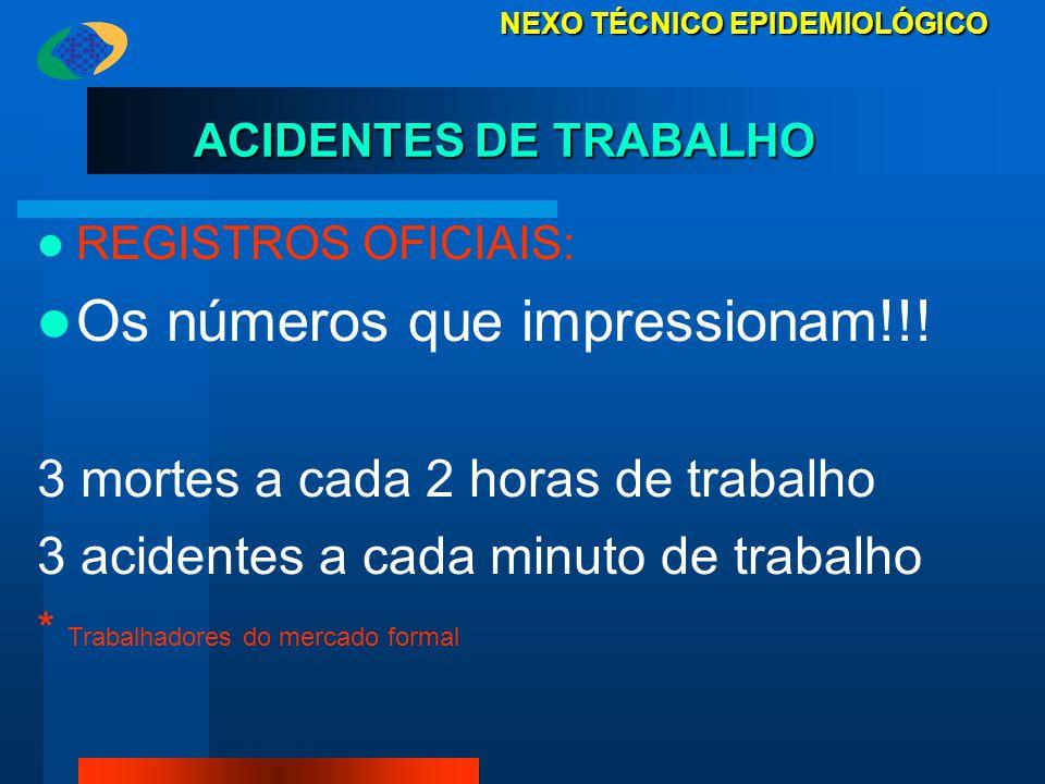 ACIDENTES DE TRABALHO ACIDENTES DE TRABALHO REGISTROS OFICIAIS: Os números que impressionam!!! 3 mortes a cada 2 horas de trabalho 3 acidentes a cada