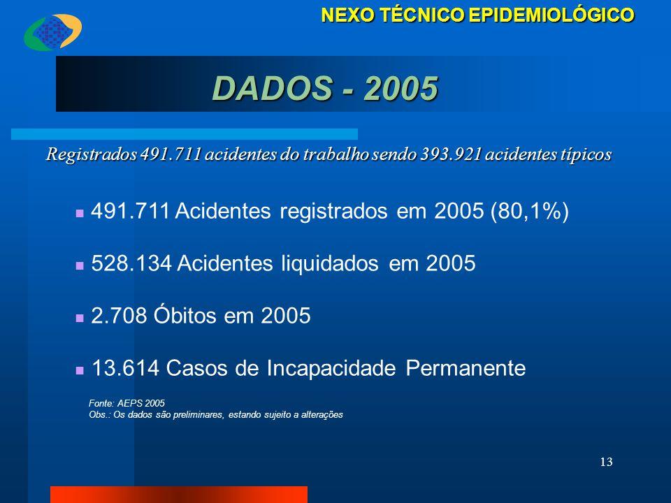 13 Registrados 491.711 acidentes do trabalho sendo 393.921 acidentes típicos 491.711 Acidentes registrados em 2005 (80,1%) 528.134 Acidentes liquidado