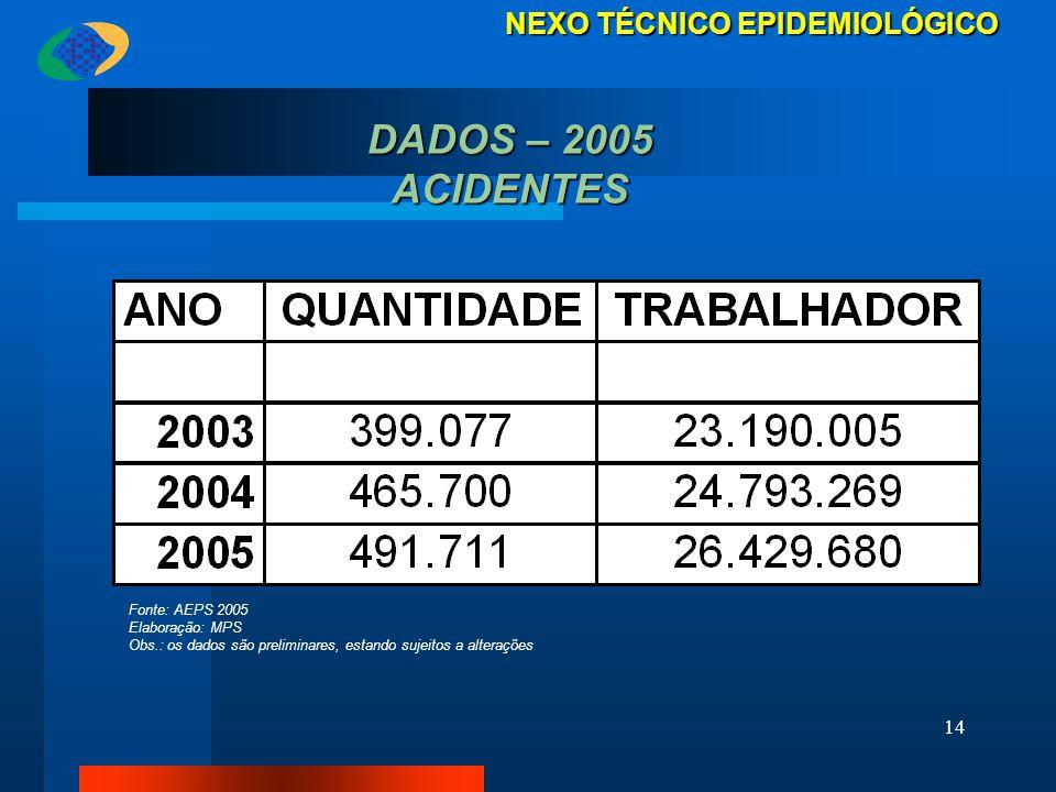 14 Fonte: AEPS 2005 Elaboração: MPS Obs.: os dados são preliminares, estando sujeitos a alterações DADOS – 2005 ACIDENTES NEXO TÉCNICO EPIDEMIOLÓGICO