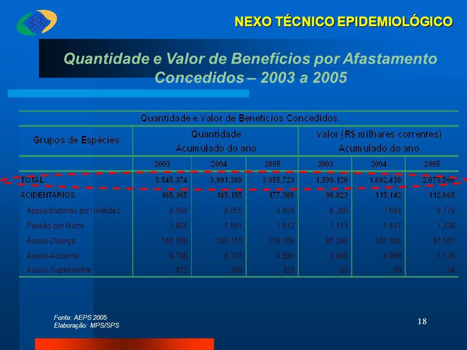 18 Quantidade e Valor de Benefícios por Afastamento Concedidos – 2003 a 2005 Fonte: AEPS 2005 Elaboração: MPS/SPS NEXO TÉCNICO EPIDEMIOLÓGICO