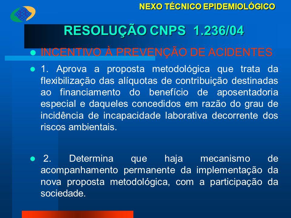 RESOLUÇÃO CNPS 1.236/04 INCENTIVO À PREVENÇÃO DE ACIDENTES 1. Aprova a proposta metodológica que trata da flexibilização das alíquotas de contribuição