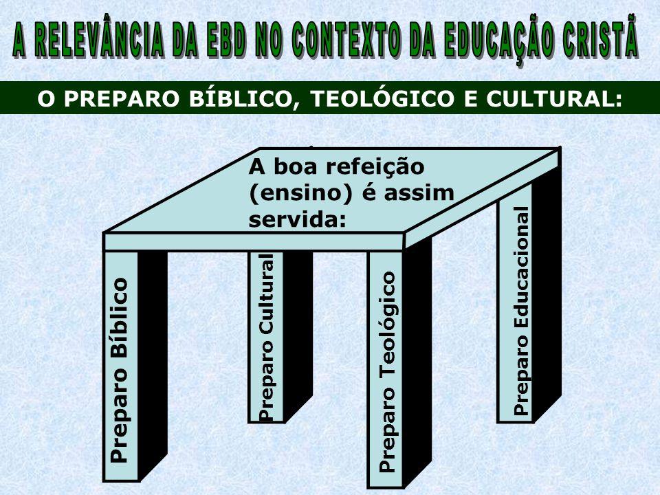 Preparo Bíblico O PREPARO BÍBLICO, TEOLÓGICO E CULTURAL: Preparo Cultural Preparo Teológico Preparo Educacional A boa refeição (ensino) é assim servid
