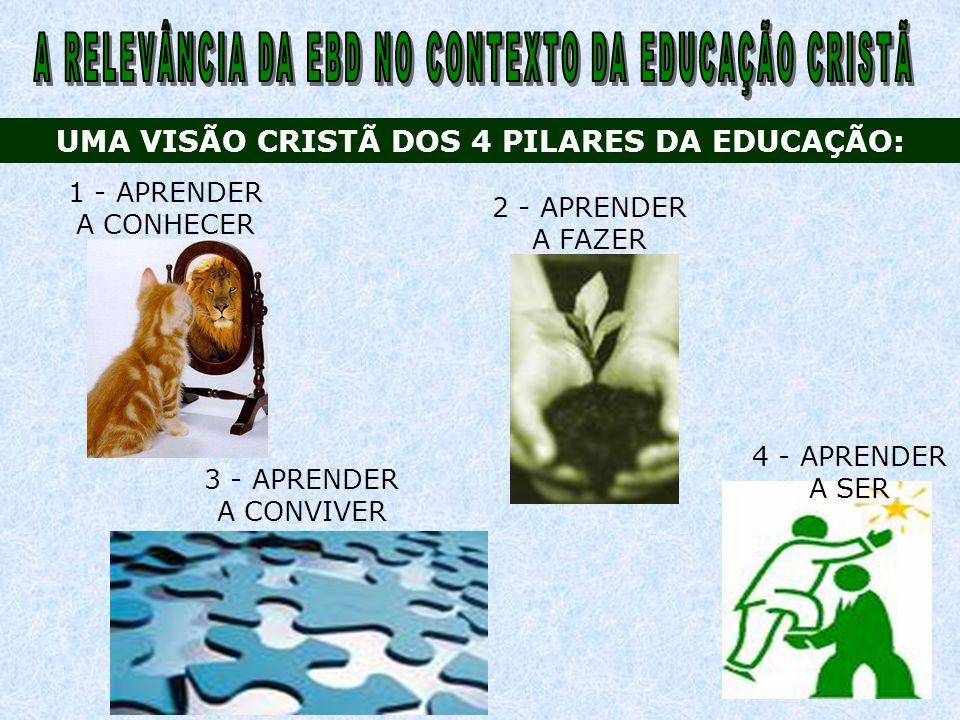 2 - APRENDER A FAZER UMA VISÃO CRISTÃ DOS 4 PILARES DA EDUCAÇÃO: 3 - APRENDER A CONVIVER 4 - APRENDER A SER 1 - APRENDER A CONHECER