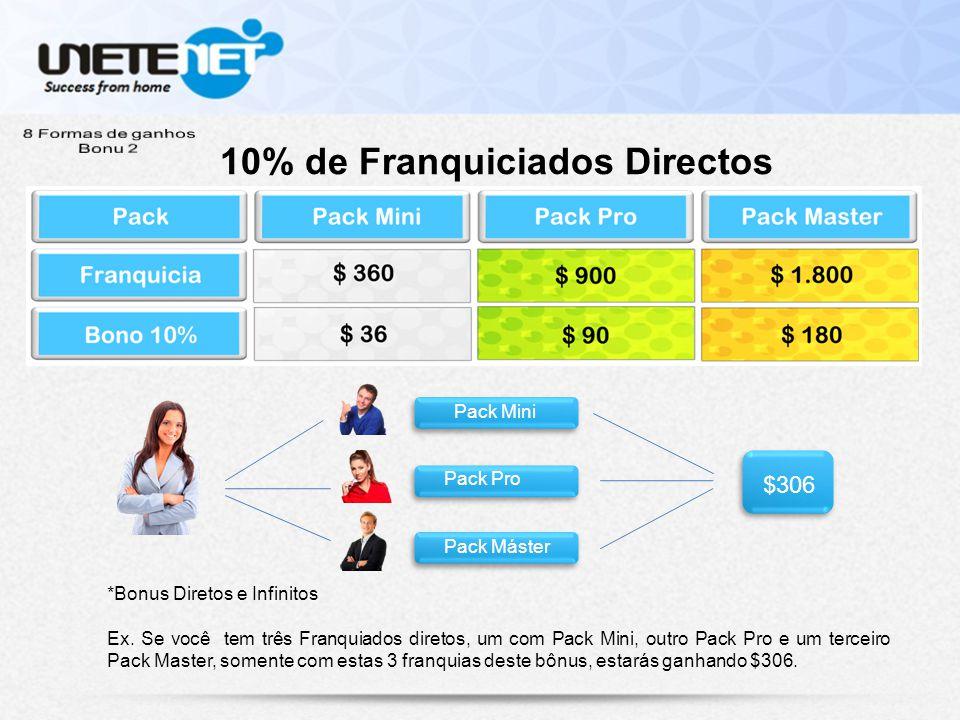 10% de Franquiciados Directos Pack Mini Pack Pro Pack Máster $306 *Bonus Diretos e Infinitos Ex.