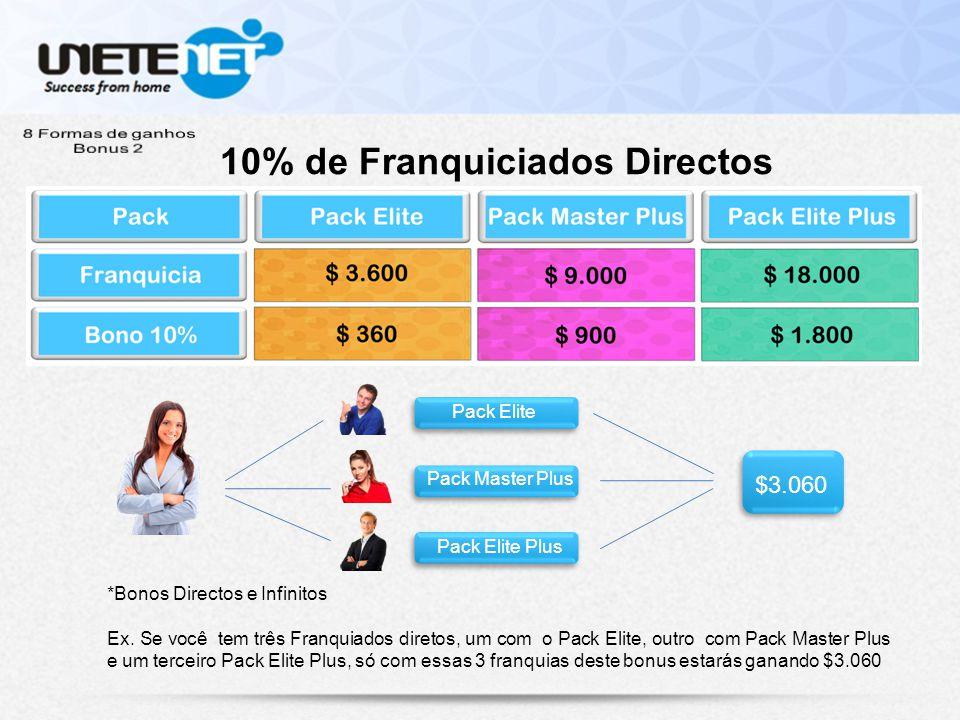 10% de Franquiciados Directos Pack Elite Pack Master Plus Pack Elite Plus $3.060 *Bonos Directos e Infinitos Ex.