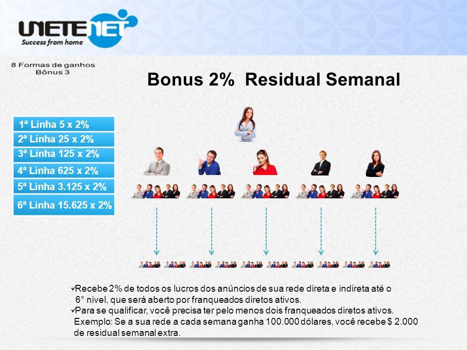 Bonus 2% Residual Semanal Recebe 2% de todos os lucros dos anúncios de sua rede direta e indireta até o 6° nivel, que será aberto por franqueados diretos ativos.
