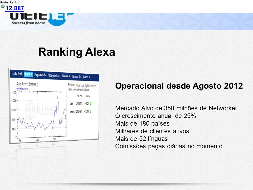 Operacional desde Agosto 2012 Ranking Alexa Mercado Alvo de 350 milhões de Networker O crescimento anual de 25% Mais de 180 países Milhares de clientes ativos Mais de 52 línguas Comissões pagas diárias no momento Global Rank 12,887 14,247 12,887