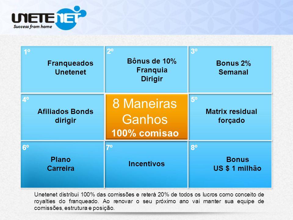 Unetenet distribui 100% das comissões e reterá 20% de todos os lucros como conceito de royalties do franqueado.