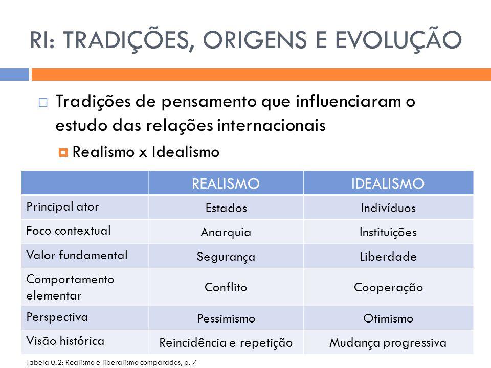 Tradições de pensamento que influenciaram o estudo das relações internacionais  Realismo x Idealismo RI: TRADIÇÕES, ORIGENS E EVOLUÇÃO REALISMOIDEA