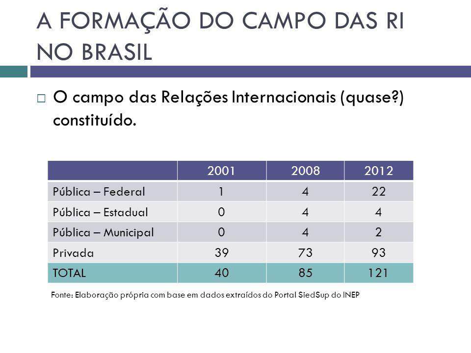  O campo das Relações Internacionais (quase?) constituído.