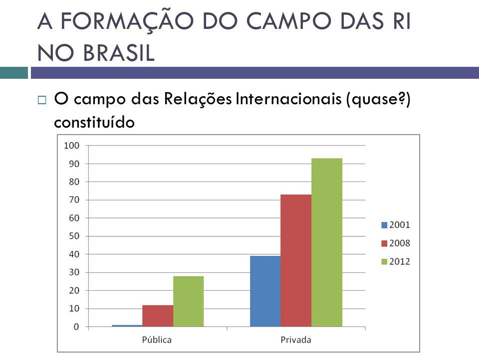 REFLEXÕES SOBRE O CAMPO DAS RI NO BRASIL E SEUS DESAFIOS  Consolidação do campo no Brasil: fortalecê-lo, quantitativa e qualitativamente, para engajar-se em um processo de globalização da disciplina.