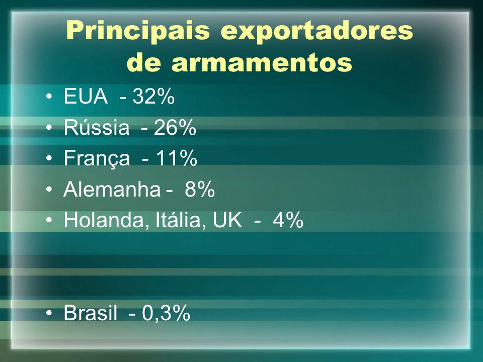 Principais exportadores de armamentos EUA - 32% Rússia - 26% França - 11% Alemanha - 8% Holanda, Itália, UK - 4% Brasil - 0,3%