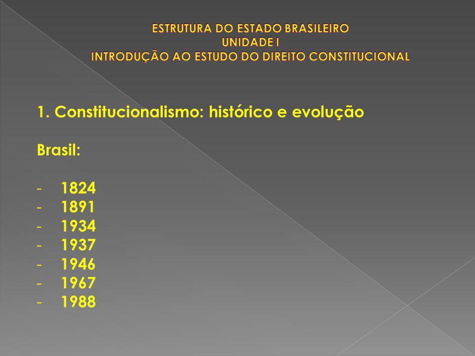 1. Constitucionalismo: histórico e evolução Brasil: - 1824 - 1891 - 1934 - 1937 - 1946 - 1967 - 1988