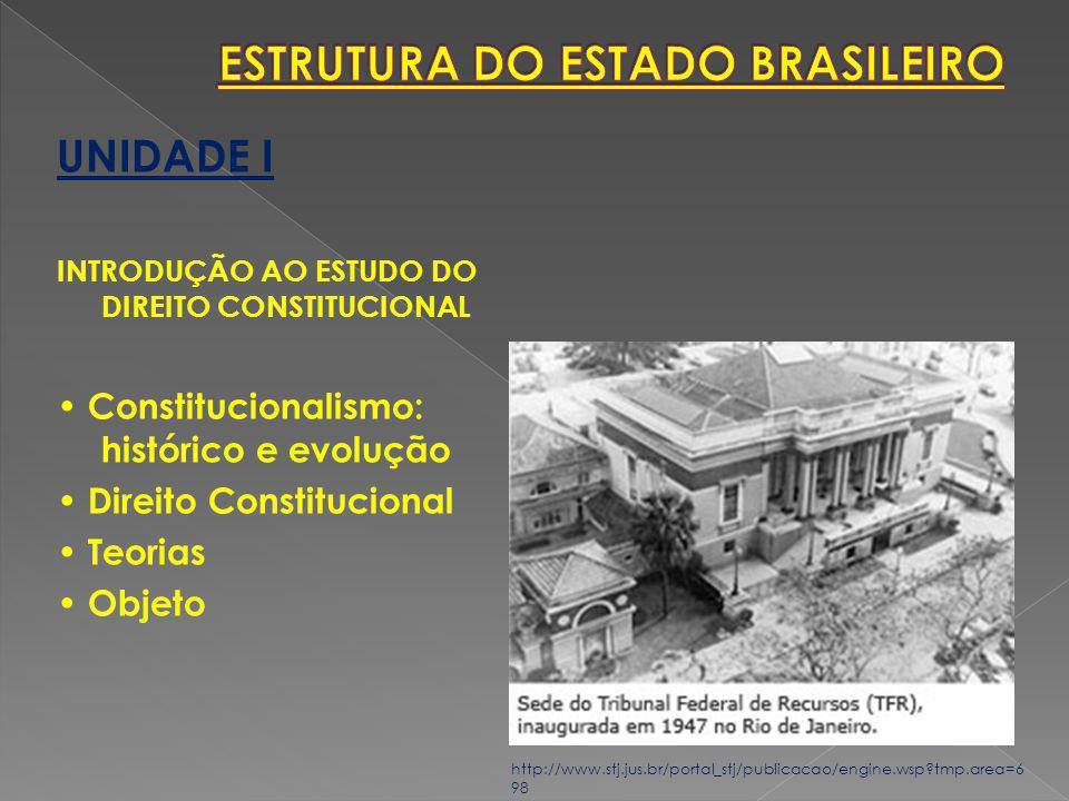 UNIDADE I INTRODUÇÃO AO ESTUDO DO DIREITO CONSTITUCIONAL Constitucionalismo: histórico e evolução Direito Constitucional Teorias Objeto http://www.stj