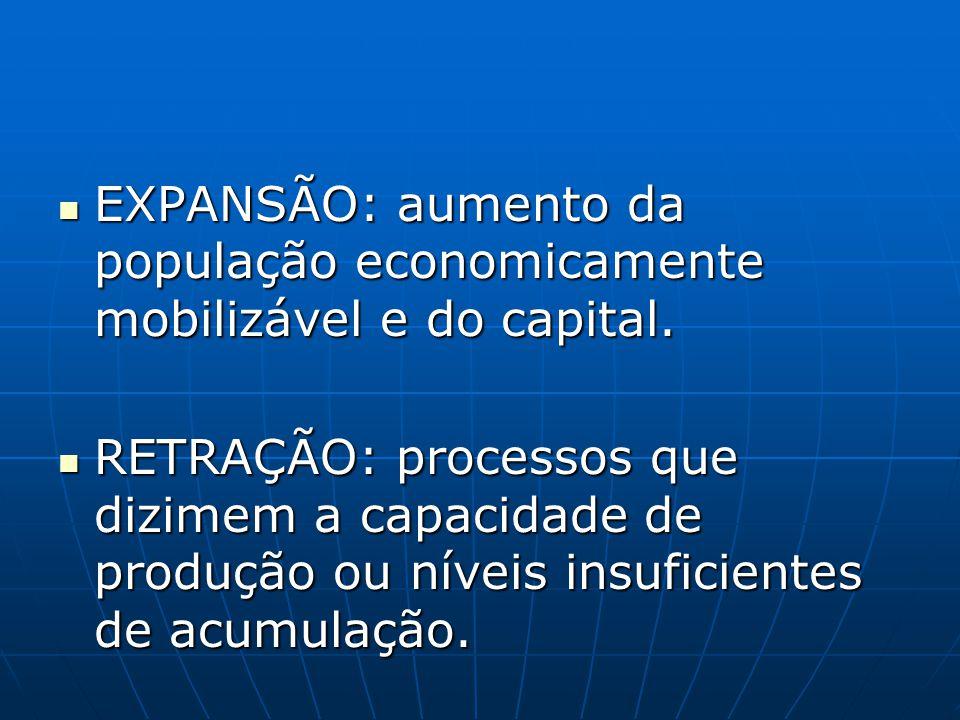EXPANSÃO: aumento da população economicamente mobilizável e do capital. EXPANSÃO: aumento da população economicamente mobilizável e do capital. RETRAÇ