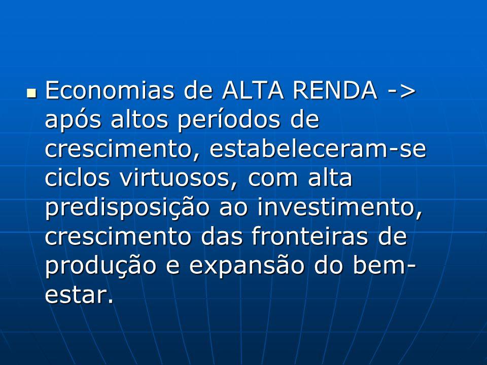 Economias de ALTA RENDA -> após altos períodos de crescimento, estabeleceram-se ciclos virtuosos, com alta predisposição ao investimento, crescimento