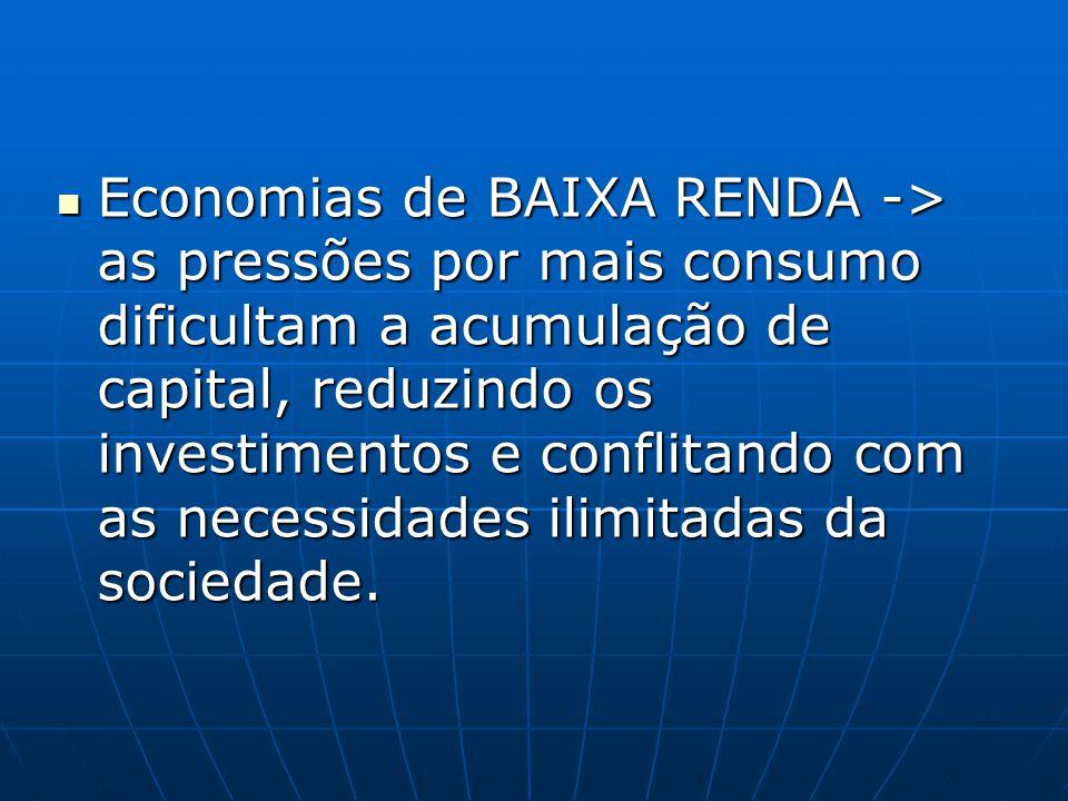Economias de BAIXA RENDA -> as pressões por mais consumo dificultam a acumulação de capital, reduzindo os investimentos e conflitando com as necessida