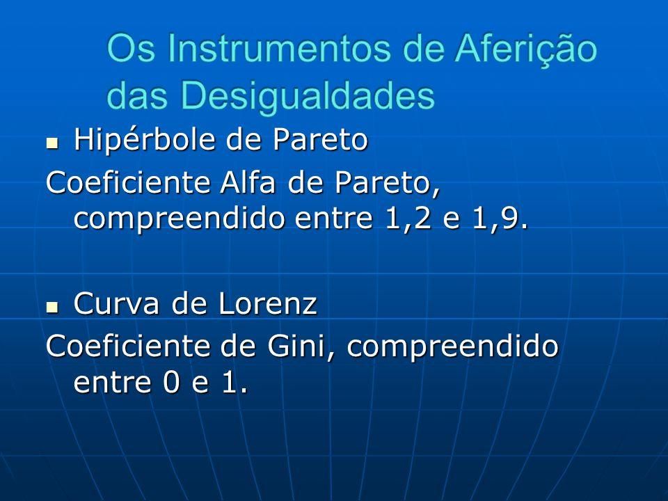 Hipérbole de Pareto Hipérbole de Pareto Coeficiente Alfa de Pareto, compreendido entre 1,2 e 1,9. Curva de Lorenz Curva de Lorenz Coeficiente de Gini,