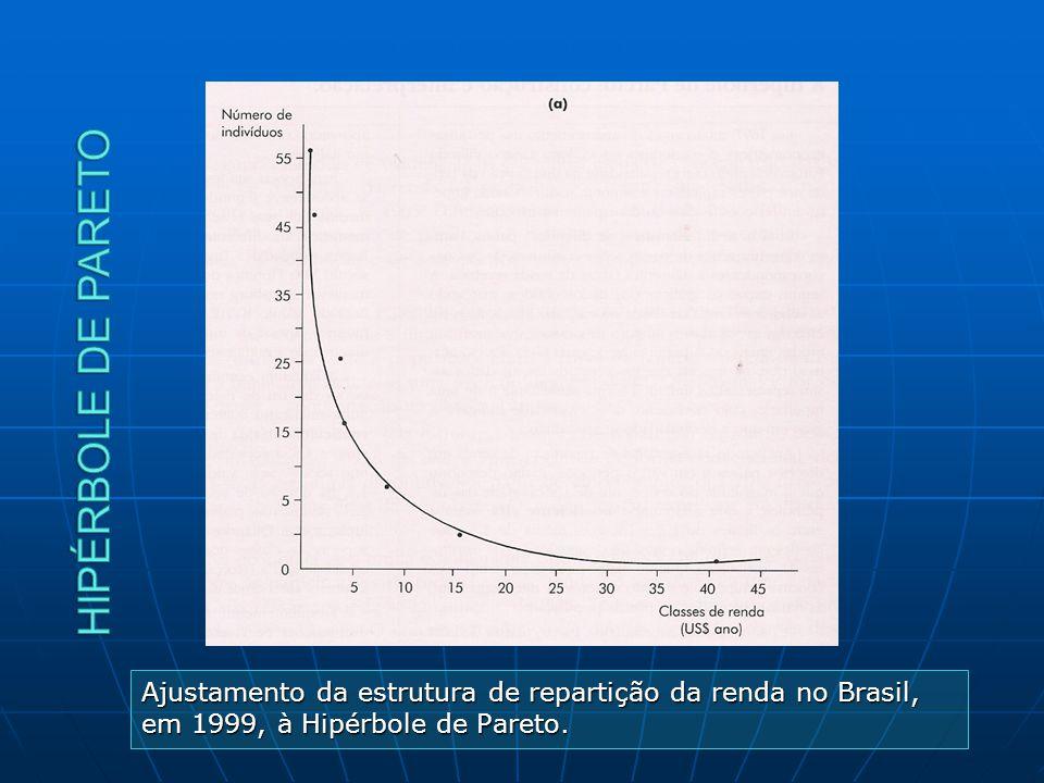 Ajustamento da estrutura de repartição da renda no Brasil, em 1999, à Hipérbole de Pareto.