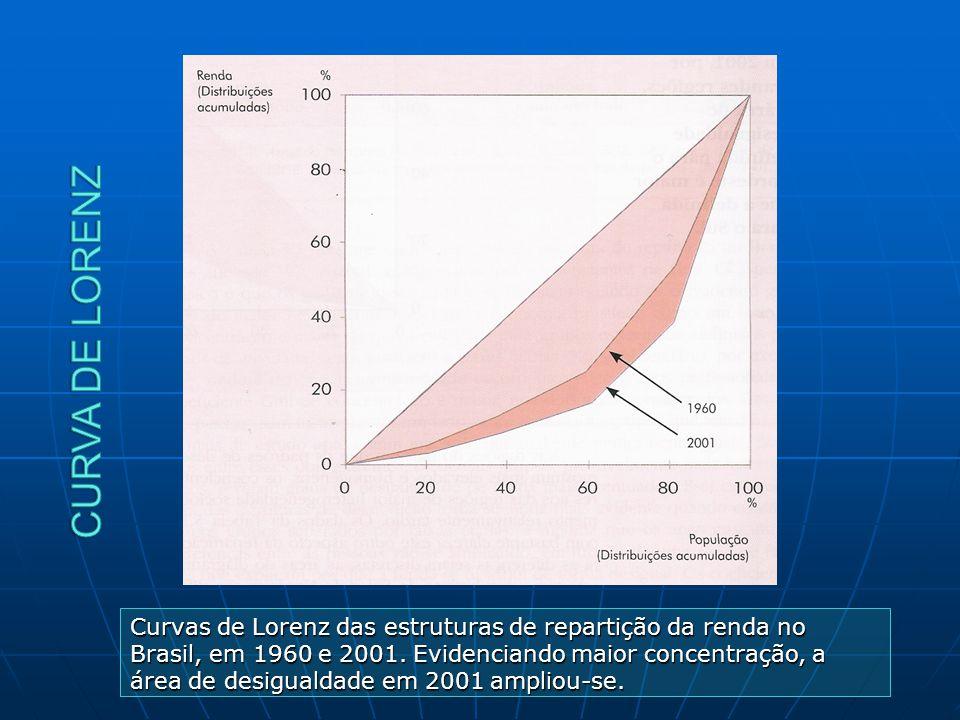 Curvas de Lorenz das estruturas de repartição da renda no Brasil, em 1960 e 2001. Evidenciando maior concentração, a área de desigualdade em 2001 ampl