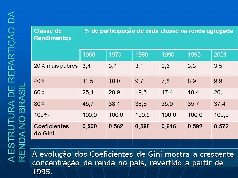 A evolução dos Coeficientes de Gini mostra a crescente concentração de renda no país, revertido a partir de 1995. Classe de Rendimentos % de participa