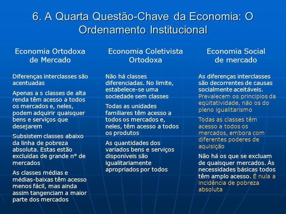 6. A Quarta Questão-Chave da Economia: O Ordenamento Institucional Economia Ortodoxa de Mercado Economia Coletivista Ortodoxa Economia Social de merca