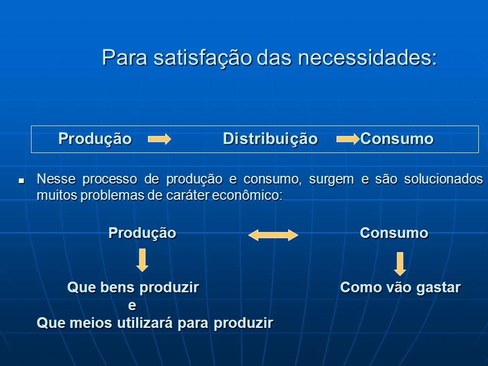 Para satisfação das necessidades: Produção Distribuição Consumo Nesse processo de produção e consumo, surgem e são solucionados muitos problemas de ca