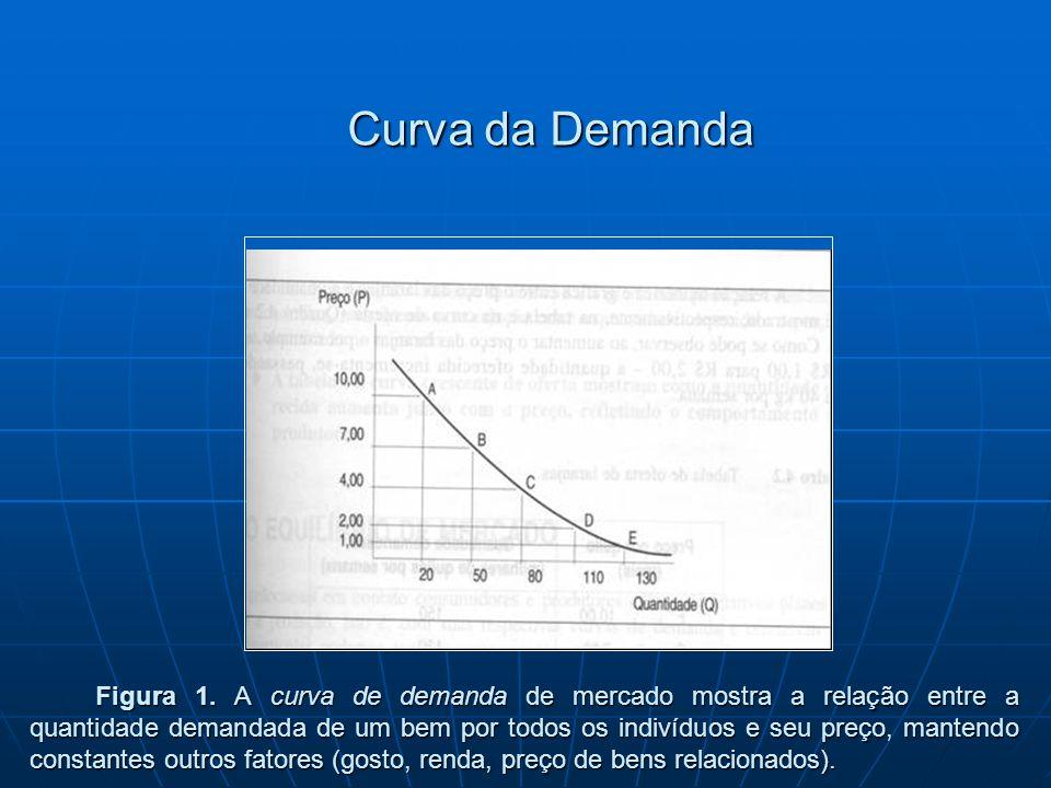 Curva da Demanda Figura 1. A curva de demanda de mercado mostra a relação entre a quantidade demandada de um bem por todos os indivíduos e seu preço,