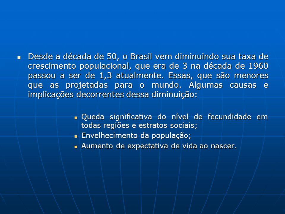 Desde a década de 50, o Brasil vem diminuindo sua taxa de crescimento populacional, que era de 3 na década de 1960 passou a ser de 1,3 atualmente. Ess