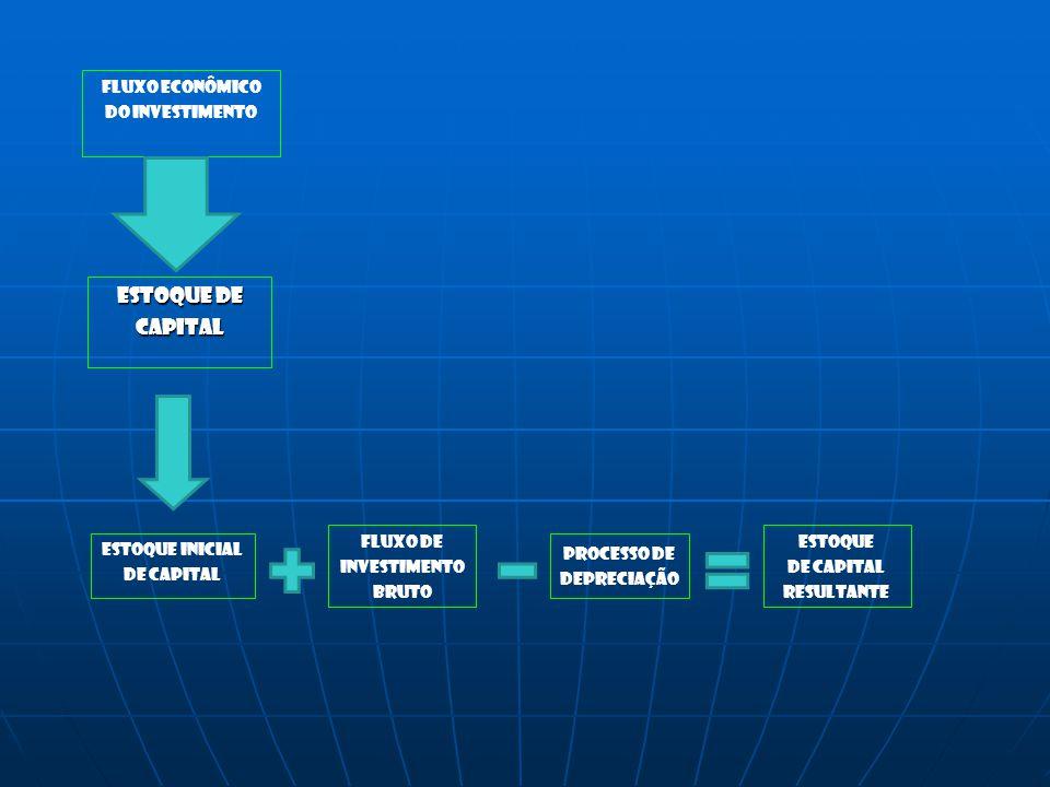 ESTOQUE DE CAPITAL FLUXO ECONÔMICO DO INVESTIMENTO Estoque inicial De CAPITAL Fluxo de Investimento bruto Processo de depreciação estoque De capital r