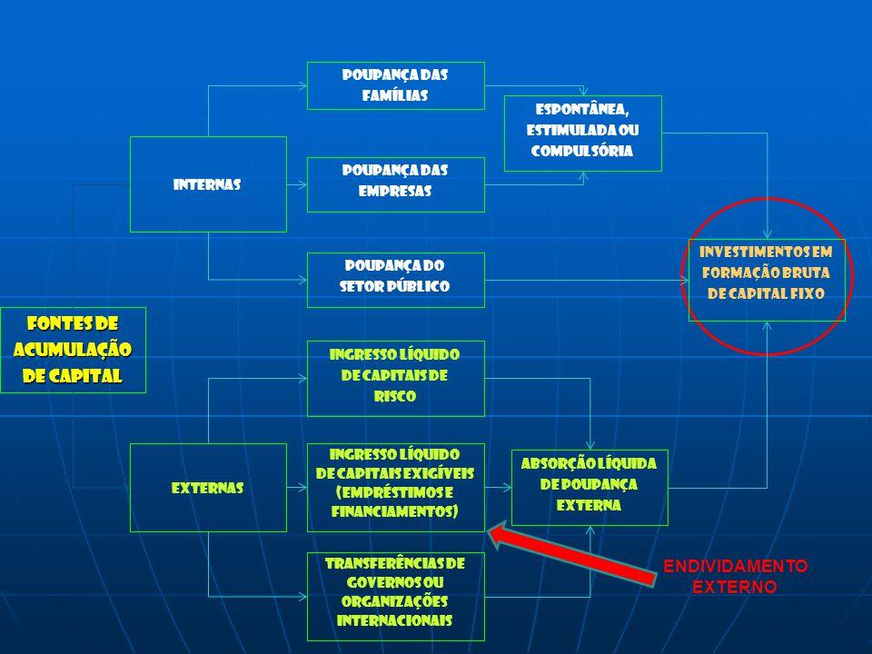 Fontes de Acumulação De capital internas Externas Poupança das famílias Poupança das empresas Ingresso lÍquido De capitais de risco Transferências de