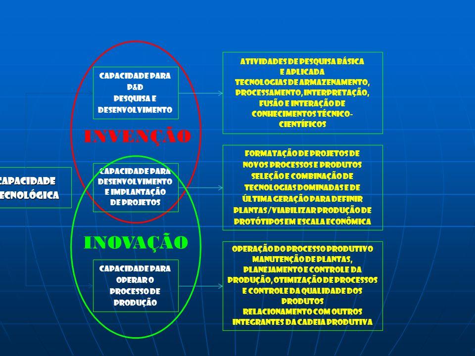 capacidadeTecnológica Capacidade para P&d Pesquisa e desenvolvimento Capacidade para Operar o Processo de produção Atividades de pesquisa básica e apl