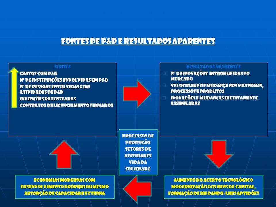 FONTES DE P&D E RESULTADOS APARENTES FONTES GGASTOS COM P&D NNº DE INSTITUIÇÕES ENVOLVIDAS EM P&D NNº DE PESSOAS ENVOLVIDAS COM ATIVIDADES DE P&
