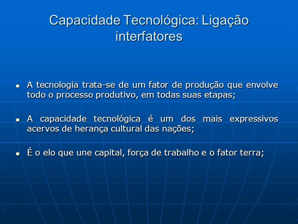 Capacidade Tecnológica: Ligação interfatores A tecnologia trata-se de um fator de produção que envolve todo o processo produtivo, em todas suas etapas