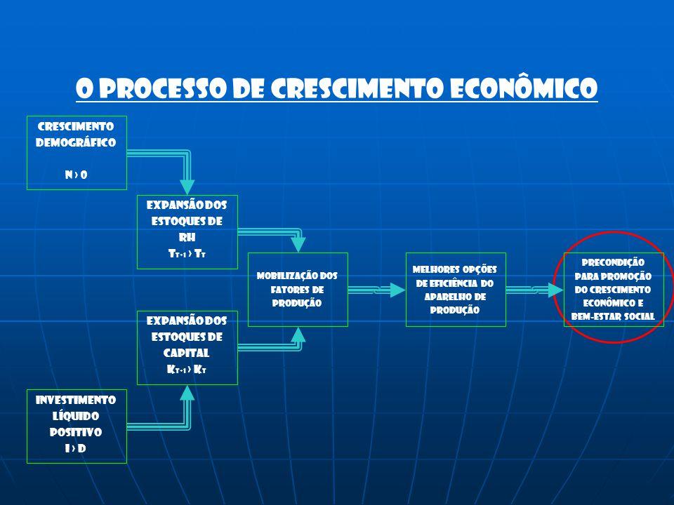 Crescimento Demográfico N › 0 Investimento Líquido Positivo I › d O processo de crescimento econômico Expansão dos Estoques de Rh T t+1 › T t Expansão