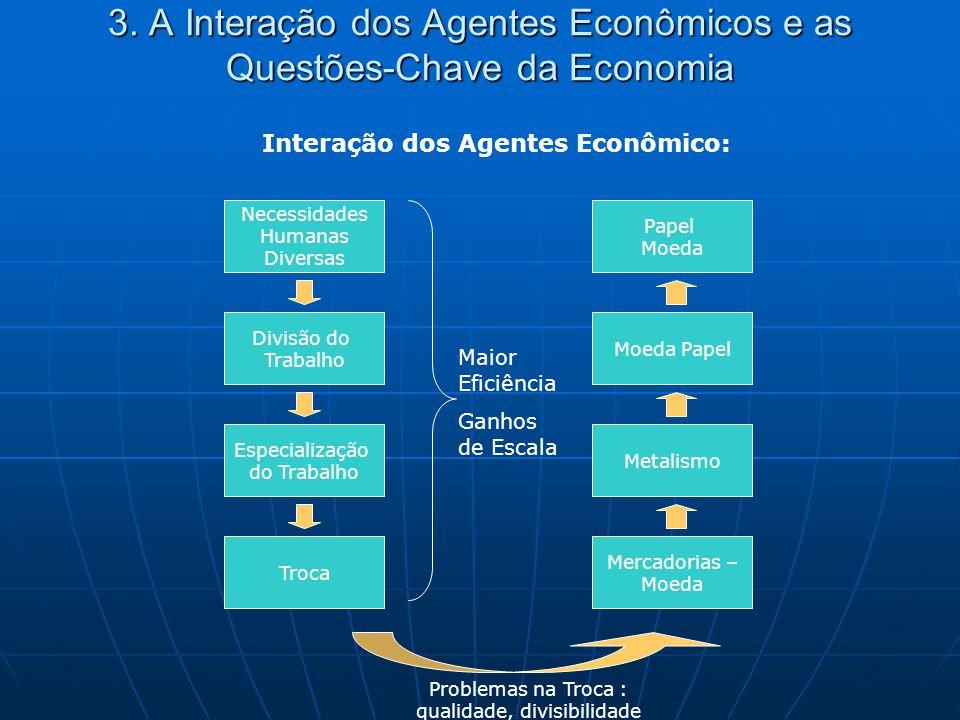 3. A Interação dos Agentes Econômicos e as Questões-Chave da Economia Interação dos Agentes Econômico: Necessidades Humanas Diversas Divisão do Trabal
