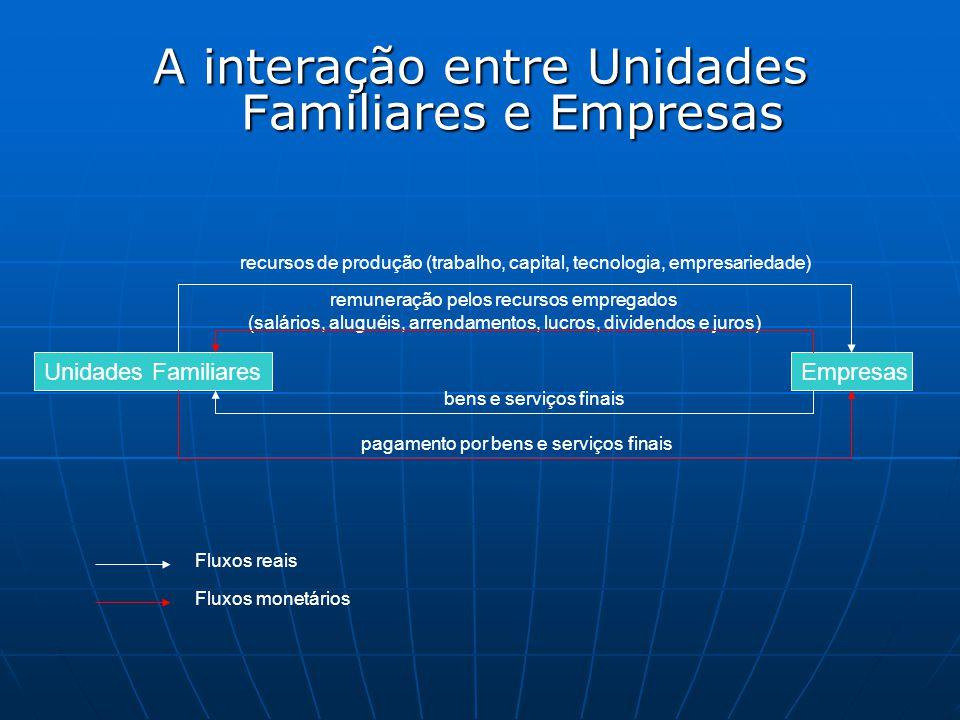 A interação entre Unidades Familiares e Empresas Unidades FamiliaresEmpresas recursos de produção (trabalho, capital, tecnologia, empresariedade) remu