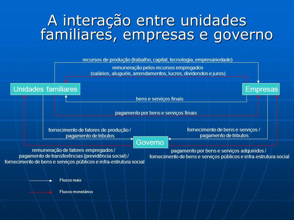 A interação entre unidades familiares, empresas e governo Unidades familiaresEmpresas Governo recursos de produção (trabalho, capital, tecnologia, emp
