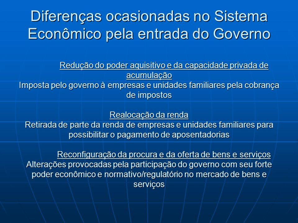 Diferenças ocasionadas no Sistema Econômico pela entrada do Governo Redução do poder aquisitivo e da capacidade privada de acumulação Imposta pelo gov