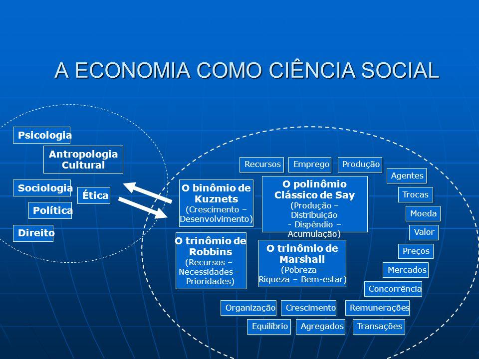 A ECONOMIA COMO CIÊNCIA SOCIAL Antropologia Cultural Sociologia Direito Psicologia Ética Política O polinômio Clássico de Say (Produção – Distribuição