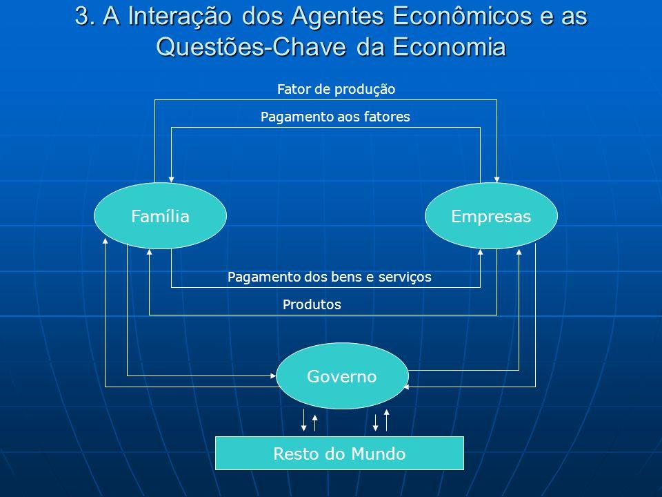 3. A Interação dos Agentes Econômicos e as Questões-Chave da Economia FamíliaEmpresas Governo Resto do Mundo Fator de produção Pagamento aos fatores P