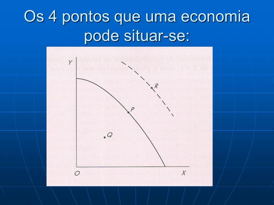 Os 4 pontos que uma economia pode situar-se: