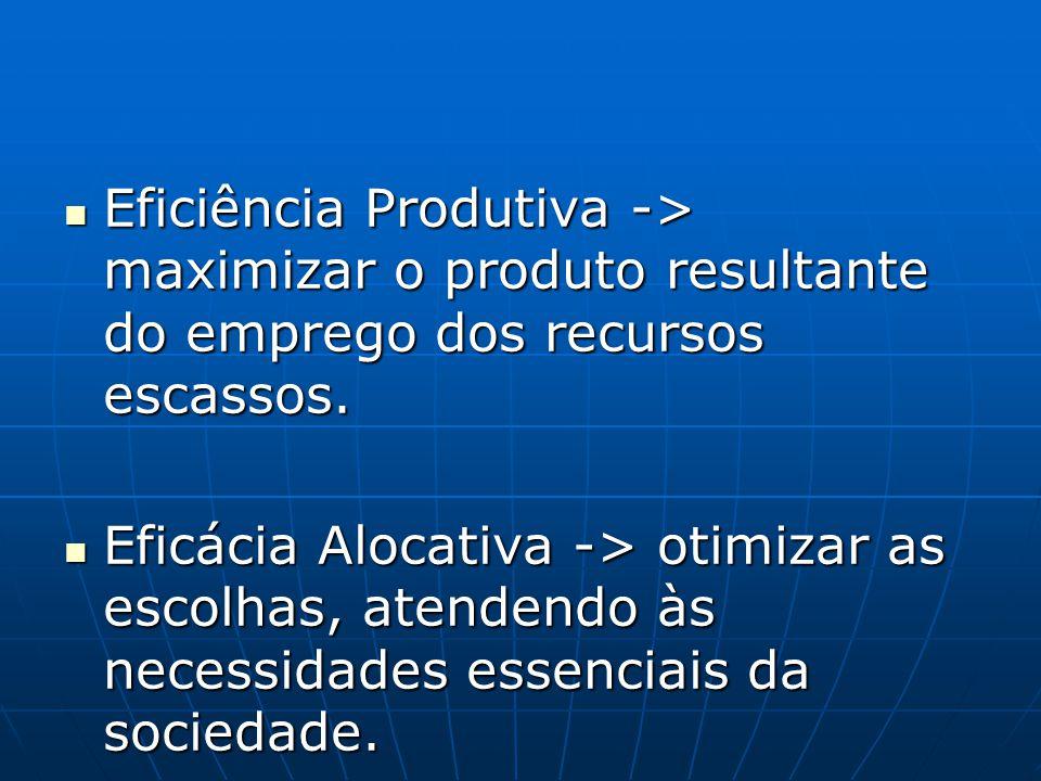 Eficiência Produtiva -> maximizar o produto resultante do emprego dos recursos escassos. Eficiência Produtiva -> maximizar o produto resultante do emp